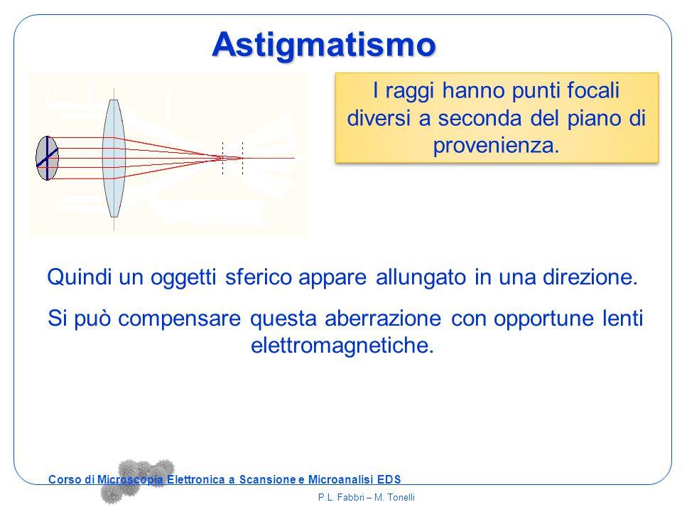 Quindi un oggetti sferico appare allungato in una direzione. Si può compensare questa aberrazione con opportune lenti elettromagnetiche. Astigmatismo