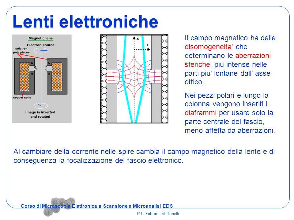 Il campo magnetico ha delle disomogeneita' che determinano le aberrazioni sferiche, piu intense nelle parti piu' lontane dall' asse ottico. Nei pezzi