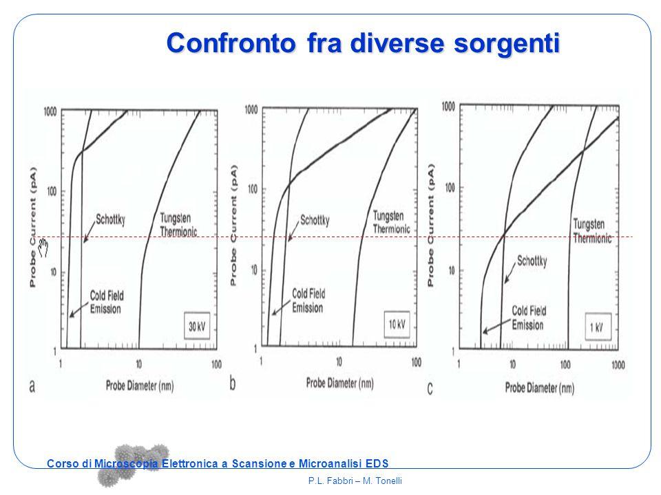 Confronto fra diverse sorgenti Corso di Microscopia Elettronica a Scansione e Microanalisi EDS P.L. Fabbri – M. Tonelli