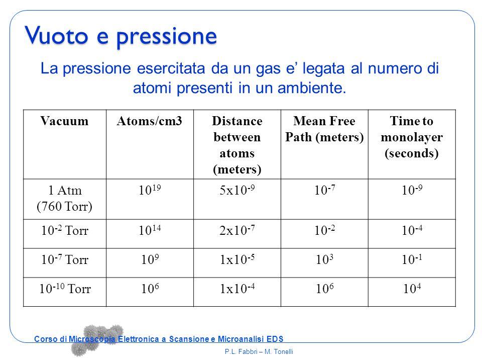 La pressione esercitata da un gas e' legata al numero di atomi presenti in un ambiente. VacuumAtoms/cm3Distance between atoms (meters) Mean Free Path
