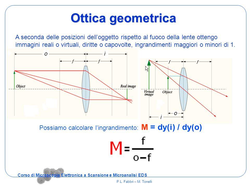Schema microscopio ottico 1.oculari 2. obiettivo 3.
