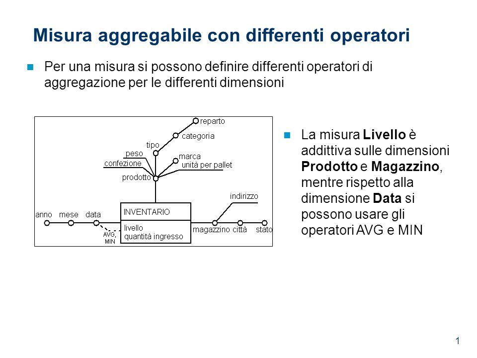 1 Misura aggregabile con differenti operatori Per una misura si possono definire differenti operatori di aggregazione per le differenti dimensioni La misura Livello è addittiva sulle dimensioni Prodotto e Magazzino, mentre rispetto alla dimensione Data si possono usare gli operatori AVG e MIN