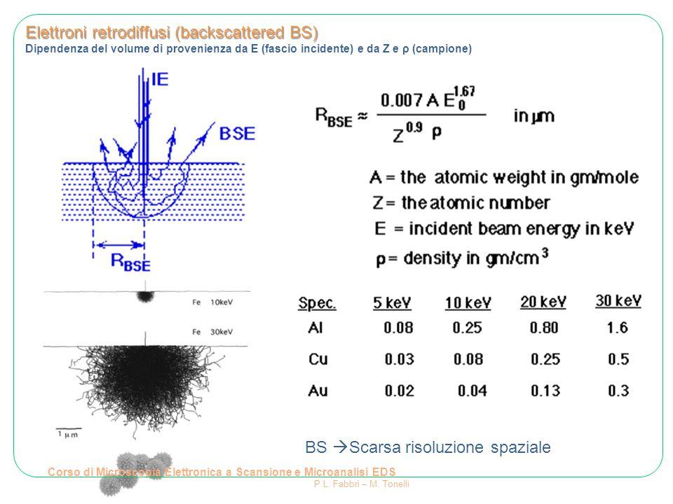 Elettroni retrodiffusi (backscattered BS) Dipendenza del volume di provenienza da E (fascio incidente) e da Z e ρ (campione) BS  Scarsa risoluzione s