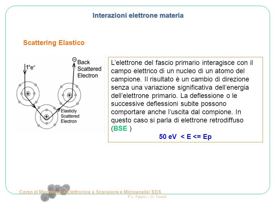 Corso di Microscopia Elettronica a Scansione e Microanalisi EDS P.L. Fabbri – M. Tonelli Interazioni elettrone materia Scattering Elastico L'elettrone