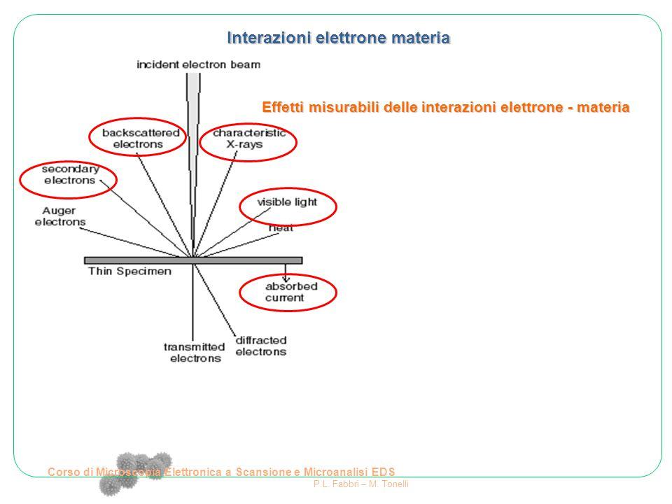 Corso di Microscopia Elettronica a Scansione e Microanalisi EDS P.L. Fabbri – M. Tonelli Interazioni elettrone materia Effetti misurabili delle intera