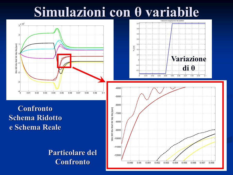 Simulazioni con θ variabile Variazione di θ Confronto Schema Ridotto e Schema Reale Particolare del Confronto