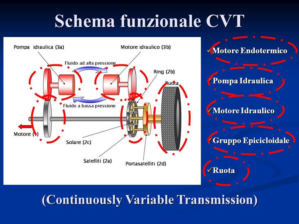 Schema funzionale CVT Motore Endotermico Pompa Idraulica Pompa Idraulica Motore Idraulico Motore Idraulico Gruppo Epicicloidale Gruppo Epicicloidale R