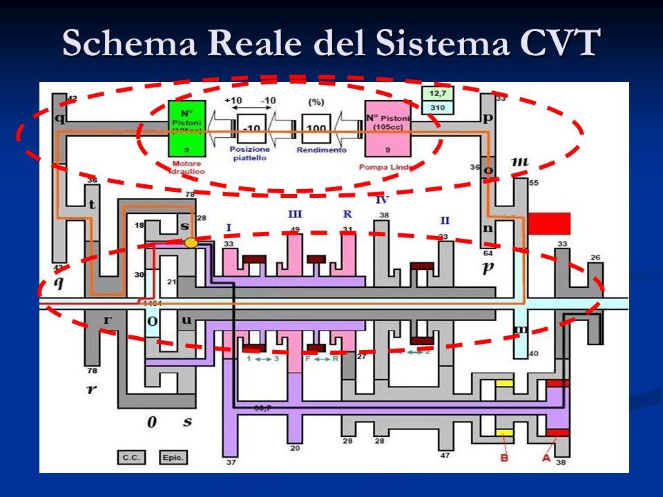Semplificazione Schema Idraulico CircuitoIdraulico La matrice trasformata T permette di ridurre il circuito idraulico da due ad una dimensione