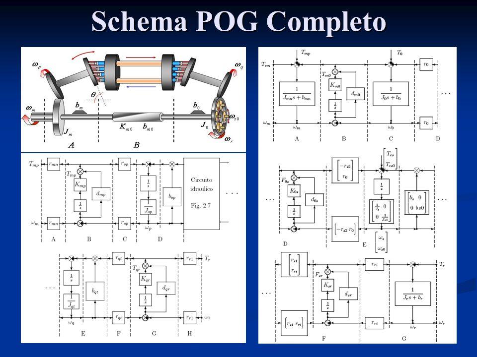 Schema POG Completo