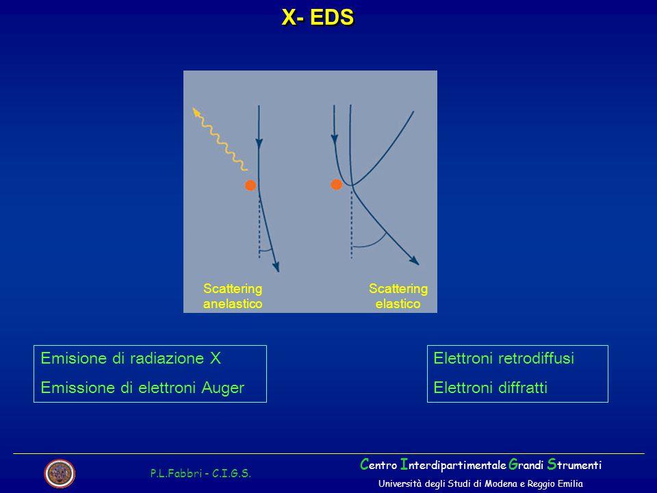 X- EDS P.L.Fabbri - C.I.G.S. C entro I nterdipartimentale G randi S trumenti Università degli Studi di Modena e Reggio Emilia Scattering anelastico Sc