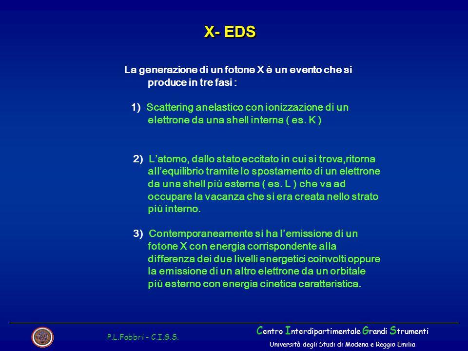 X- EDS P.L.Fabbri - C.I.G.S. C entro I nterdipartimentale G randi S trumenti Università degli Studi di Modena e Reggio Emilia La generazione di un fot