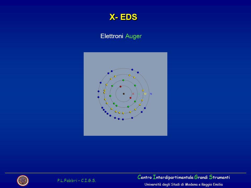 X- EDS P.L.Fabbri - C.I.G.S. C entro I nterdipartimentale G randi S trumenti Università degli Studi di Modena e Reggio Emilia Elettroni Auger