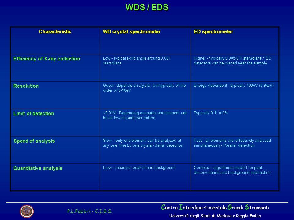 WDS / EDS P.L.Fabbri - C.I.G.S. C entro I nterdipartimentale G randi S trumenti Università degli Studi di Modena e Reggio Emilia CharacteristicWD crys