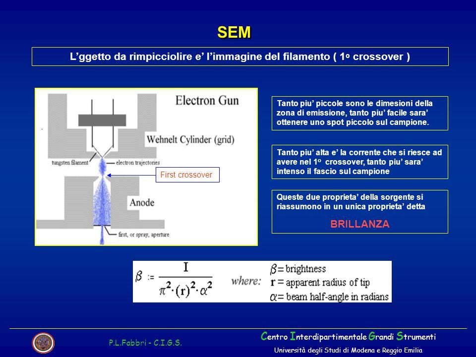 L'ggetto da rimpicciolire e' l'immagine del filamento ( 1 o crossover ) SEM P.L.Fabbri - C.I.G.S. C entro I nterdipartimentale G randi S trumenti Univ