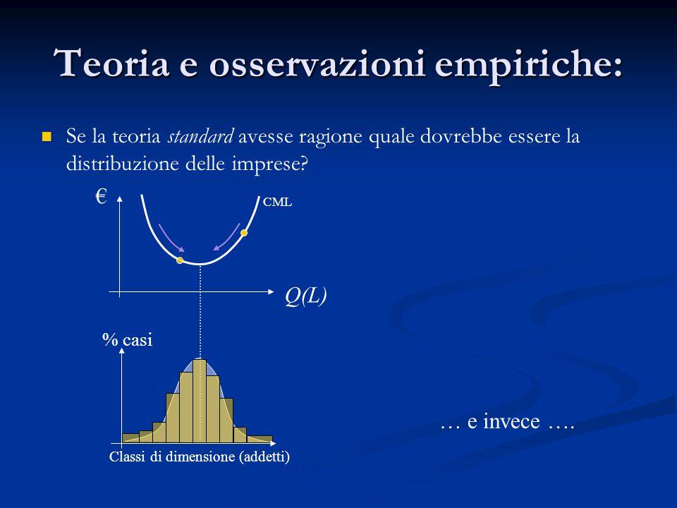 Teoria e osservazioni empiriche: Se la teoria standard avesse ragione quale dovrebbe essere la distribuzione delle imprese.