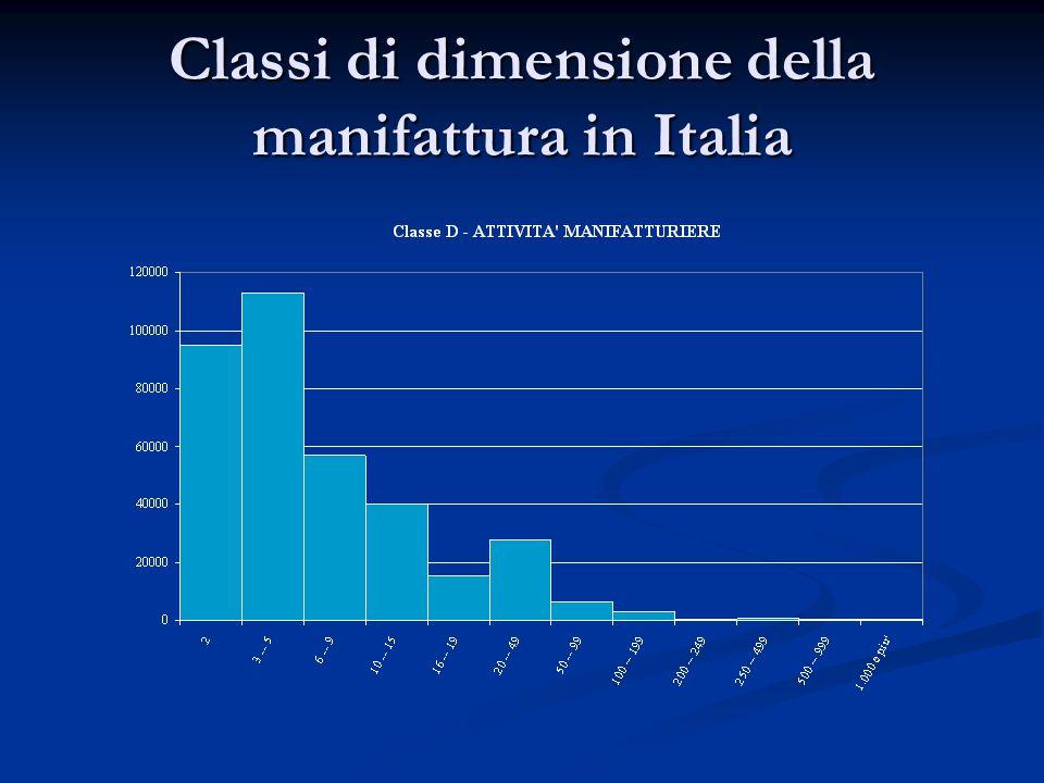 Classi di dimensione della manifattura in Italia