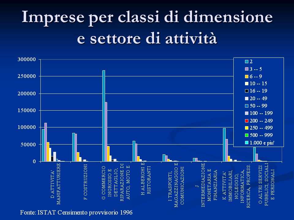 Imprese per classi di dimensione e settore di attività