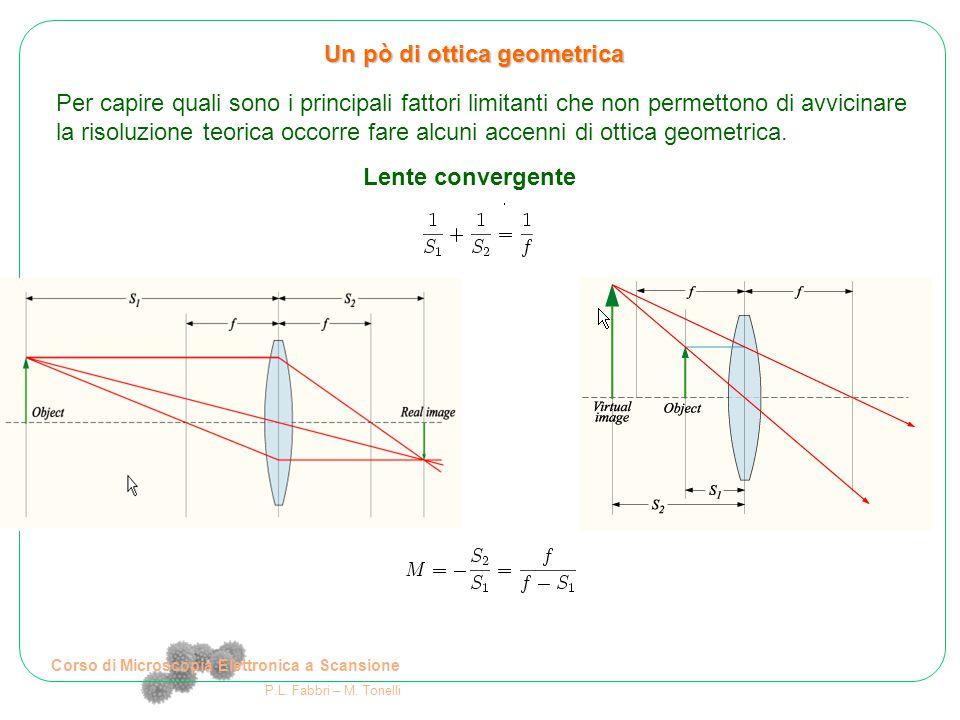 Corso di Microscopia Elettronica a Scansione P.L. Fabbri – M. Tonelli Un pò di ottica geometrica Per capire quali sono i principali fattori limitanti