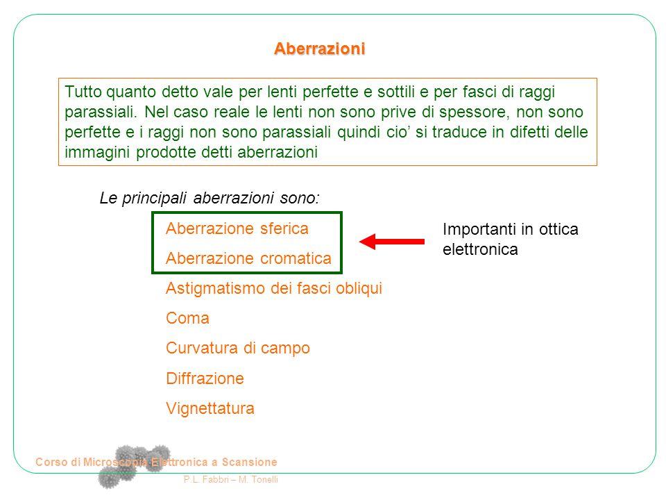 Corso di Microscopia Elettronica a Scansione P.L. Fabbri – M. Tonelli Aberrazioni Le principali aberrazioni sono: Aberrazione sferica Aberrazione crom