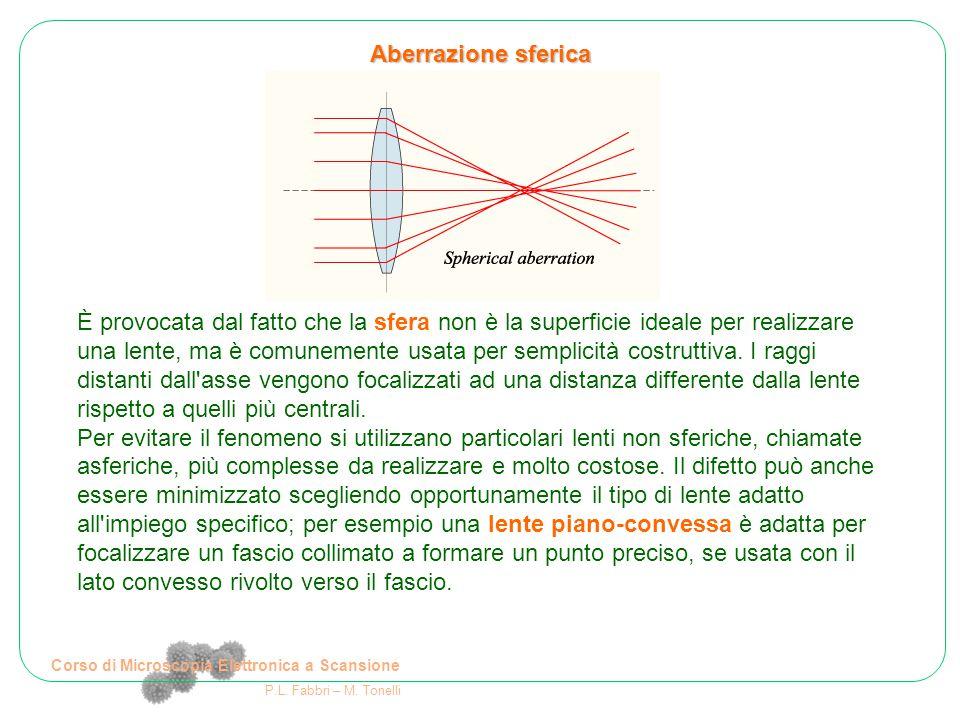 Corso di Microscopia Elettronica a Scansione P.L. Fabbri – M. Tonelli È provocata dal fatto che la sfera non è la superficie ideale per realizzare una
