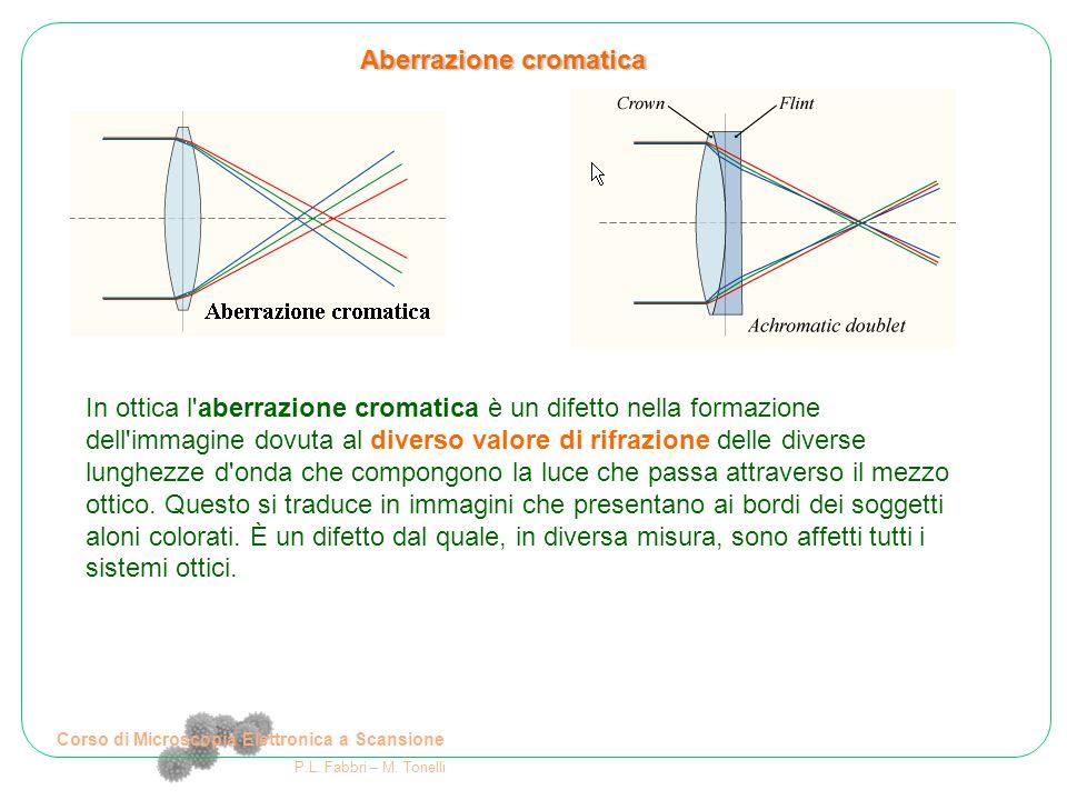 Corso di Microscopia Elettronica a Scansione P.L. Fabbri – M. Tonelli In ottica l'aberrazione cromatica è un difetto nella formazione dell'immagine do