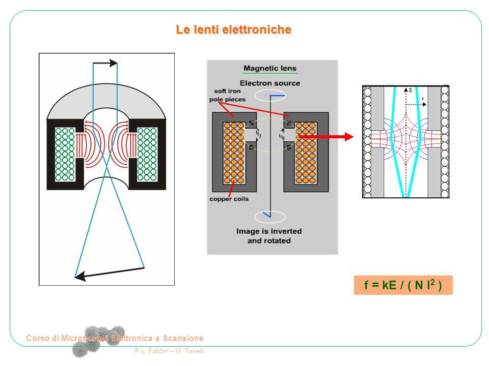 Corso di Microscopia Elettronica a Scansione P.L. Fabbri – M. Tonelli Le lenti elettroniche f = kE / ( N I 2 )