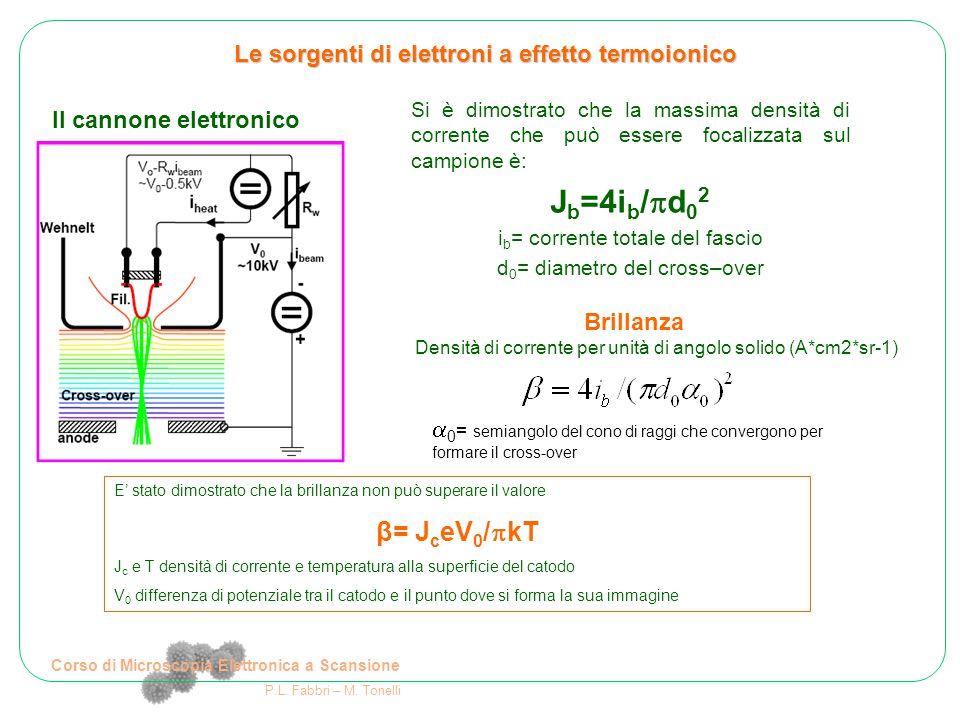 Corso di Microscopia Elettronica a Scansione P.L. Fabbri – M. Tonelli Le sorgenti di elettroni a effetto termoionico Il cannone elettronico Si è dimos