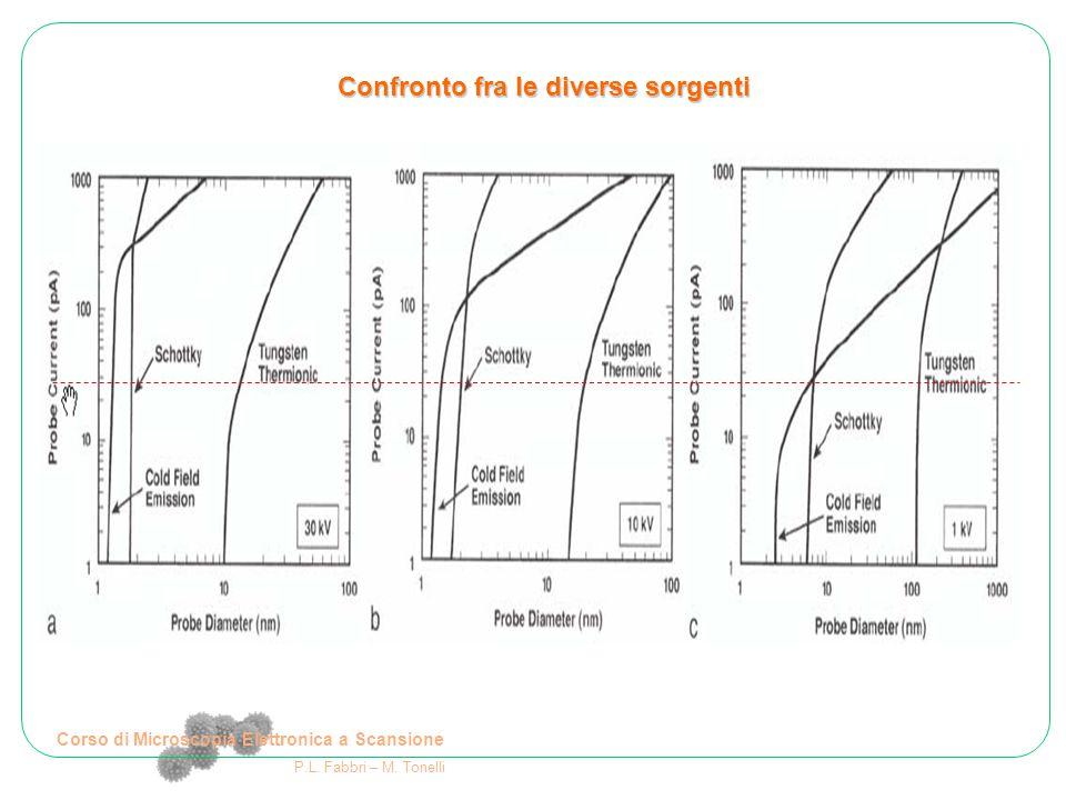 Corso di Microscopia Elettronica a Scansione P.L. Fabbri – M. Tonelli Confronto fra le diverse sorgenti