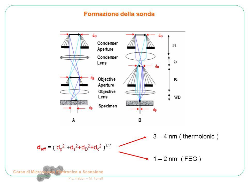 Corso di Microscopia Elettronica a Scansione P.L. Fabbri – M. Tonelli Formazione della sonda d eff = ( d p 2 +d s 2 +d D 2 +d c 2 ) 1/2 3 – 4 nm ( the