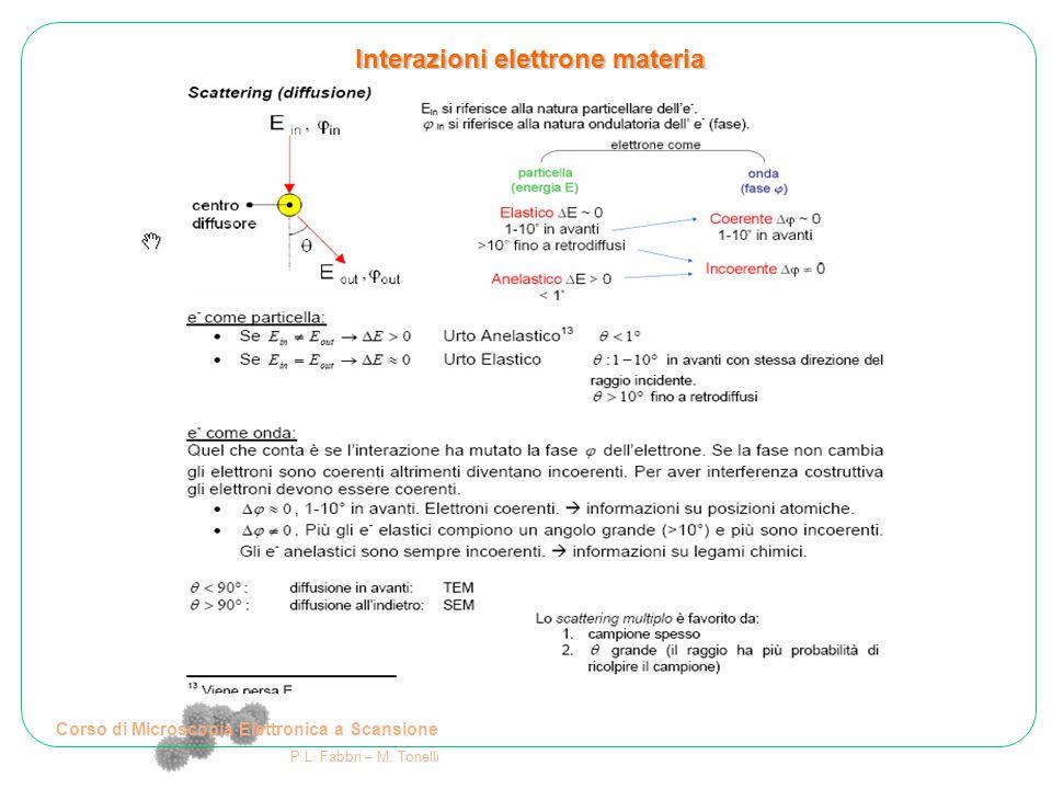 Corso di Microscopia Elettronica a Scansione P.L. Fabbri – M. Tonelli Interazioni elettrone materia