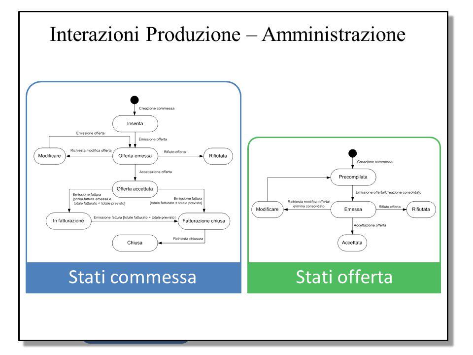 Requisiti Applicazione gestionale con funzioni di: Processi produttivi Supporto pianificazione Produzione Offerte Fatturazioni Amministrazione Elabora