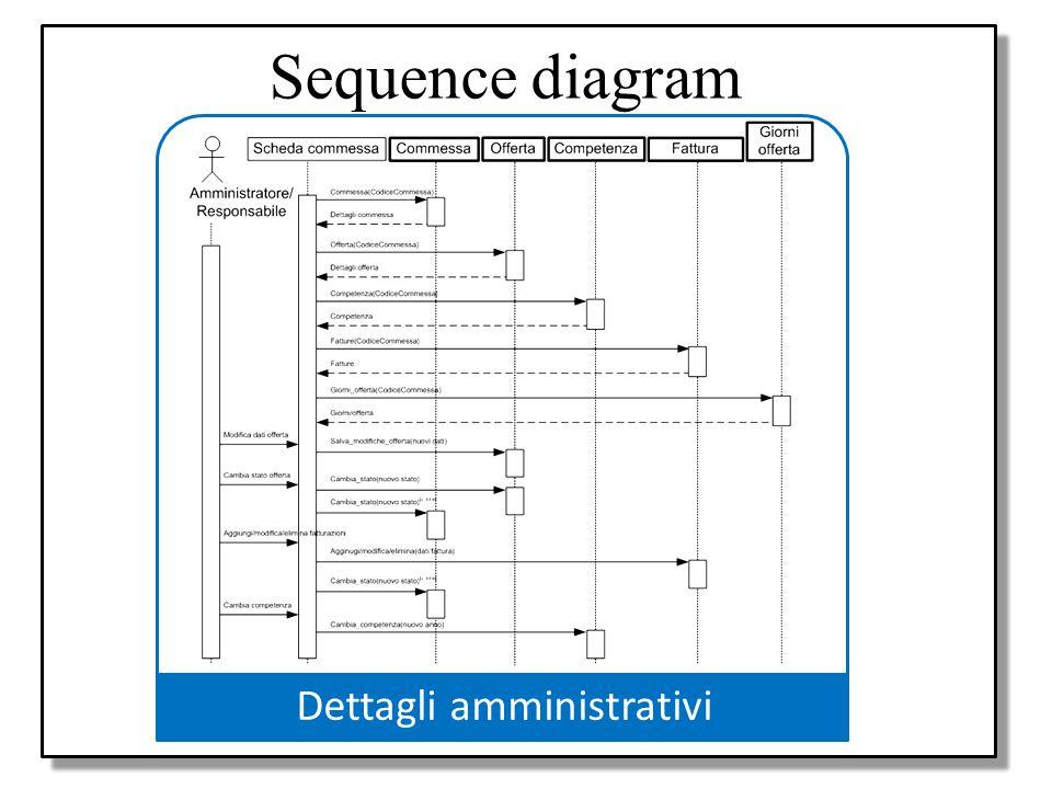 Progetto Use case diagram Activity diagram Class diagram Sequence diagram Progetto applicazione in UML Sequence diagram Dettagli amministrativi
