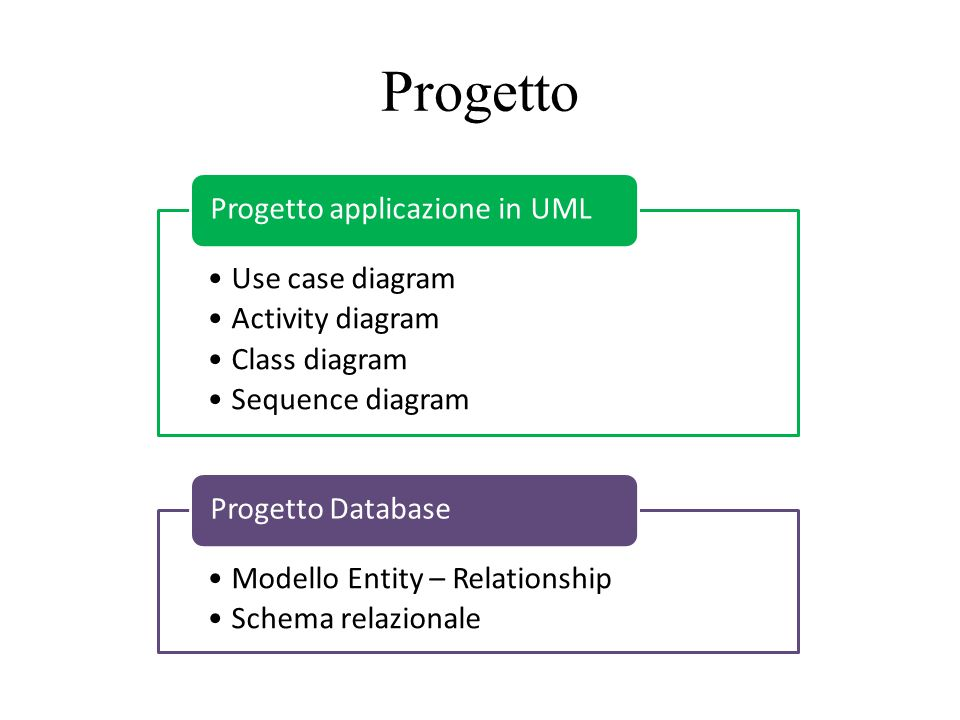 Progetto Use case diagram Activity diagram Class diagram Sequence diagram Progetto applicazione in UML Modello Entity – Relationship Schema relazional