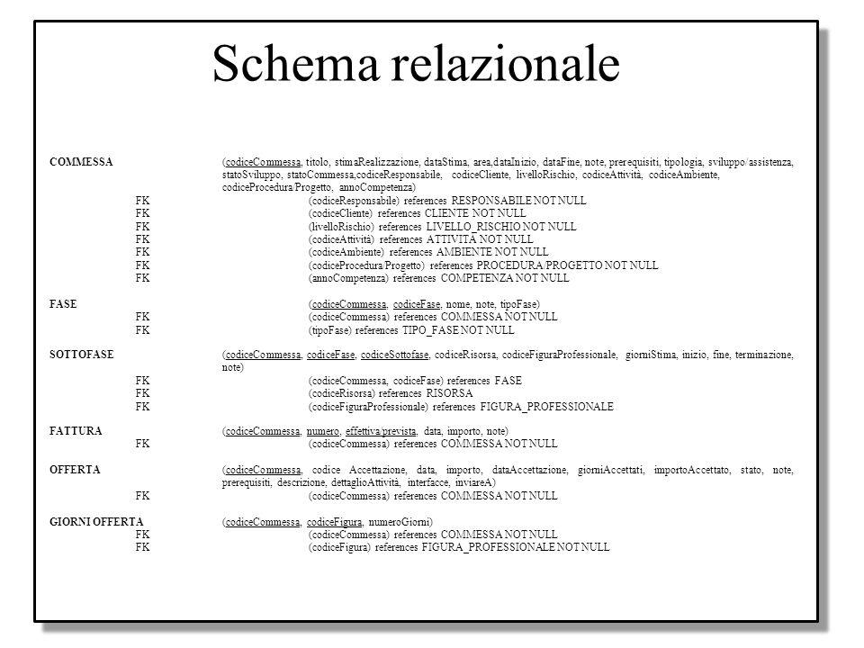 Progetto Use case diagrams Activity diagram Class diagrams Sequence diagrams Progetto applicazione in UML Schema relazionale COMMESSA(codiceCommessa,