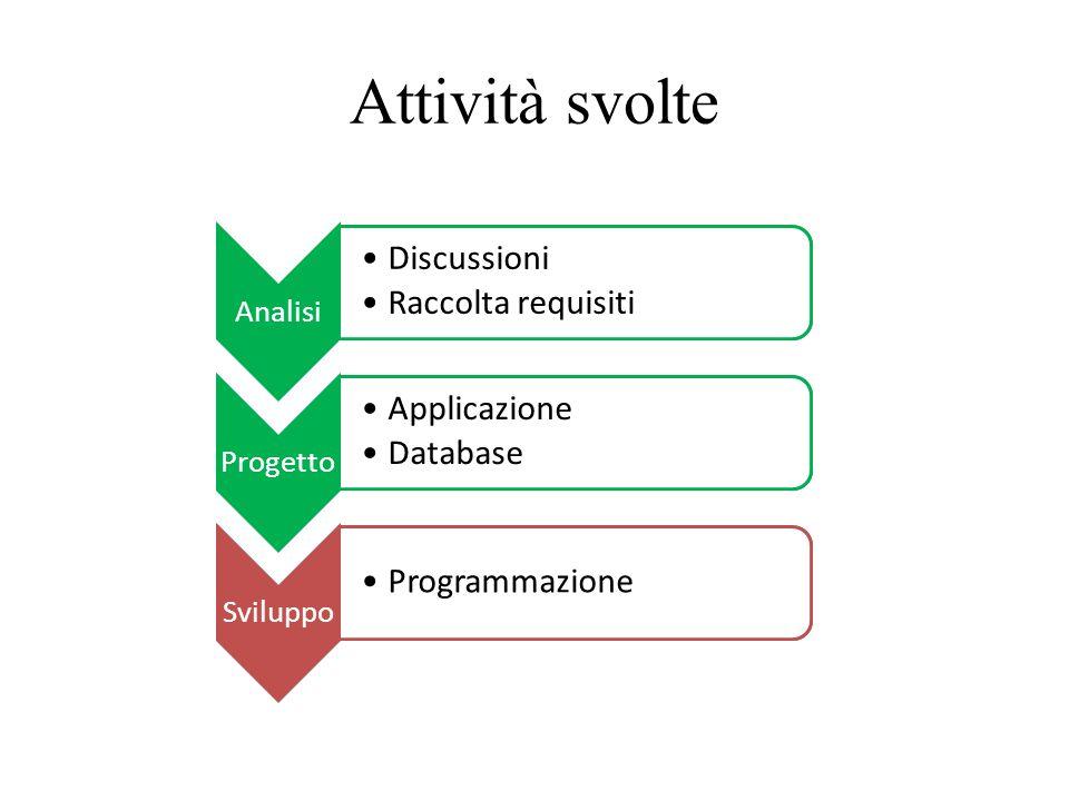 Attività svolte Analisi Discussioni Raccolta requisiti Progetto Applicazione Database Sviluppo Programmazione Analisi Discussioni Raccolta requisiti P