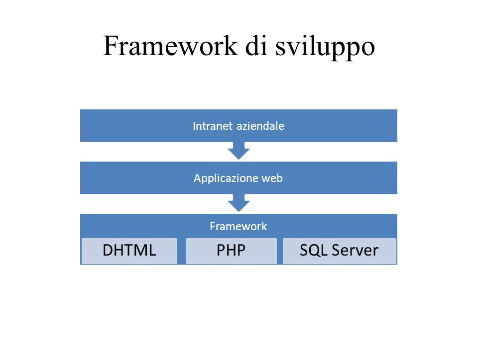 Framework di sviluppo Intranet aziendale Applicazione web Framework PHPDHTMLSQL Server