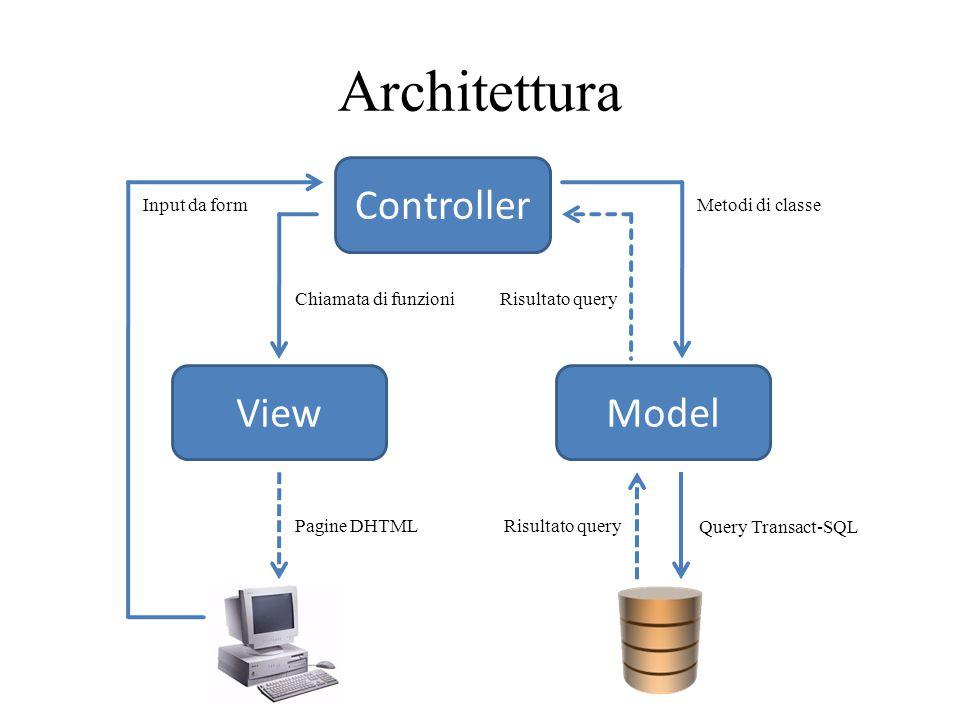 Architettura Controller ViewModel Pagine DHTML Input da form Query Transact-SQL Risultato query Metodi di classe Risultato queryChiamata di funzioni