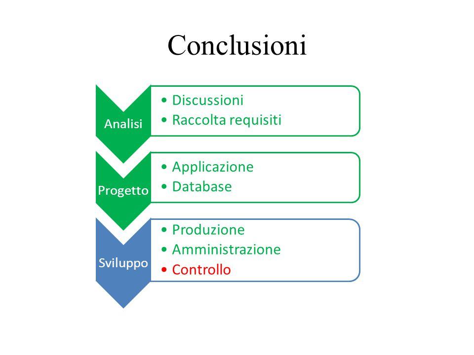 Conclusioni Sviluppo Produzione Amministrazione Controllo Analisi Discussioni Raccolta requisiti Progetto Applicazione Database