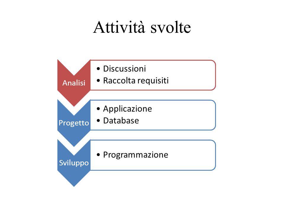 Attività svolte Analisi Discussioni Raccolta requisiti Progetto Applicazione Database Sviluppo Programmazione Analisi Discussioni Raccolta requisiti