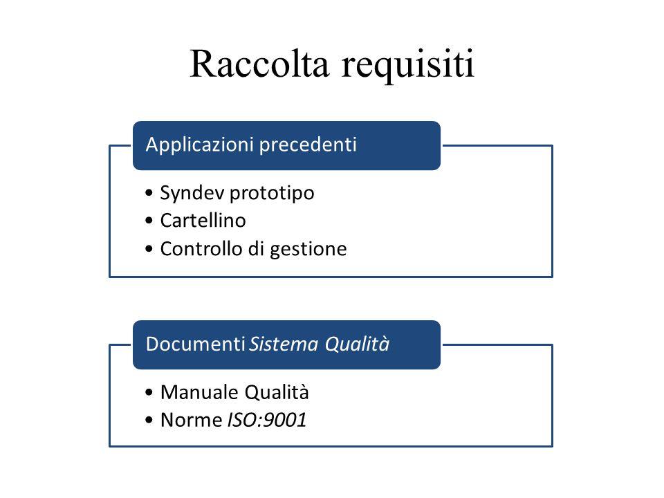 Syndev prototipo Cartellino Controllo di gestione Applicazioni precedenti Manuale Qualità Norme ISO:9001 Documenti Sistema Qualità