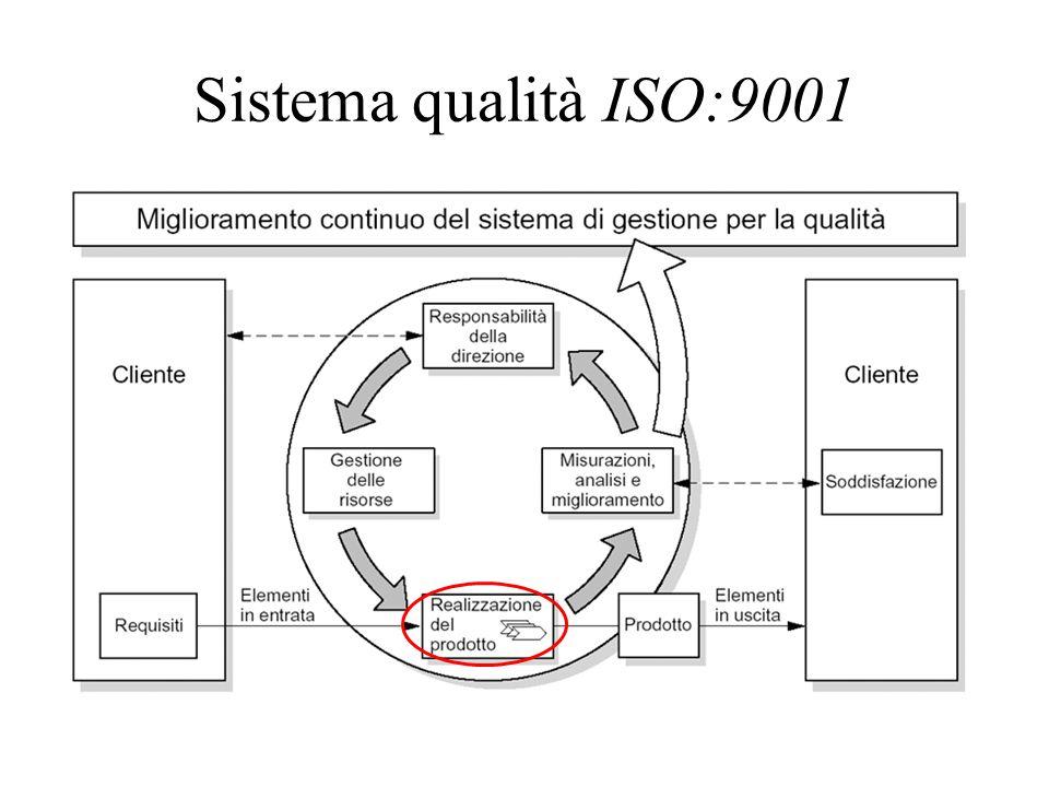 Sistema qualità ISO:9001