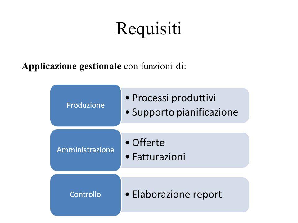 Progetto Use case diagrams Activity diagram Class diagrams Sequence diagrams Modello UML Activity diagram Cartellino