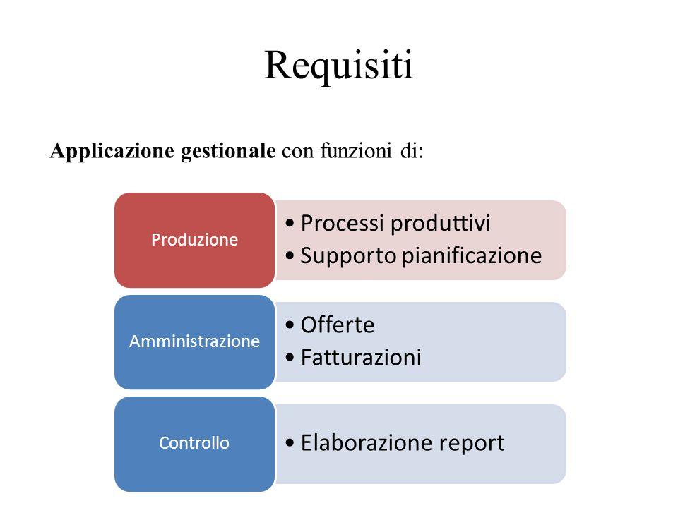 Progetto Use case diagrams Activity diagram Class diagrams Sequence diagrams Modello UML Class diagram Package