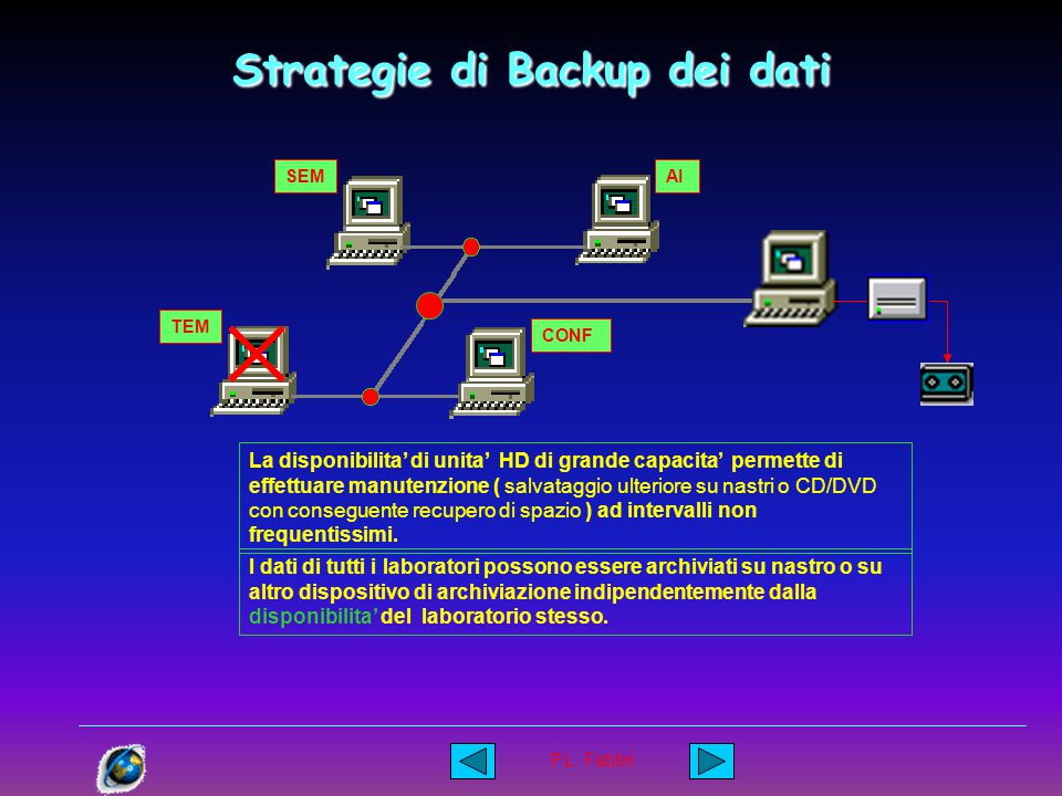 P.L. Fabbri Strategie di Backup dei dati SEM TEM CONF AI Potendo disporre di un computer dedicato allo scopo si ottengono ottengono numerosi vantaggi.