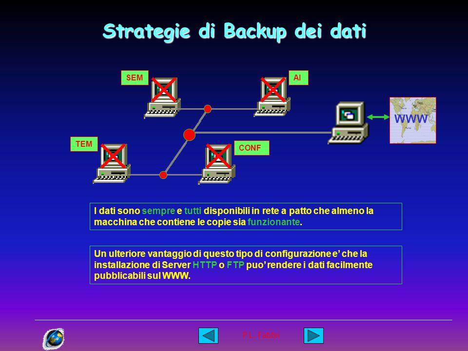 P.L. Fabbri Strategie di Backup dei dati SEM TEM CONF AI I dati di tutti i laboratori possono essere archiviati su nastro o su altro dispositivo di ar