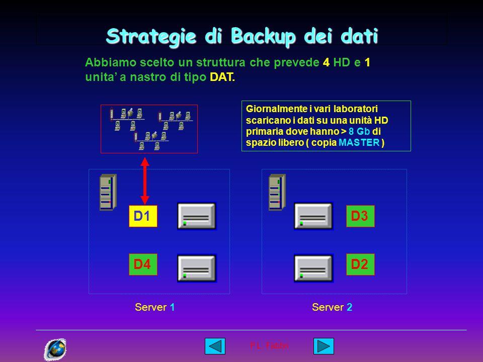 P.L. Fabbri Strategie di Backup dei dati … chi provvede a fare tutte queste cose ?? … Le procedure di spostamento dei dati fra le varie unita' HD, la