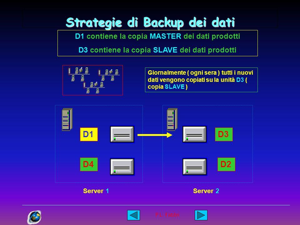 P.L. Fabbri Strategie di Backup dei dati Abbiamo scelto un struttura che prevede 4 HD e 1 unita' a nastro di tipo DAT. D1 D4 D3 D2 Server 1Server 2 Gi