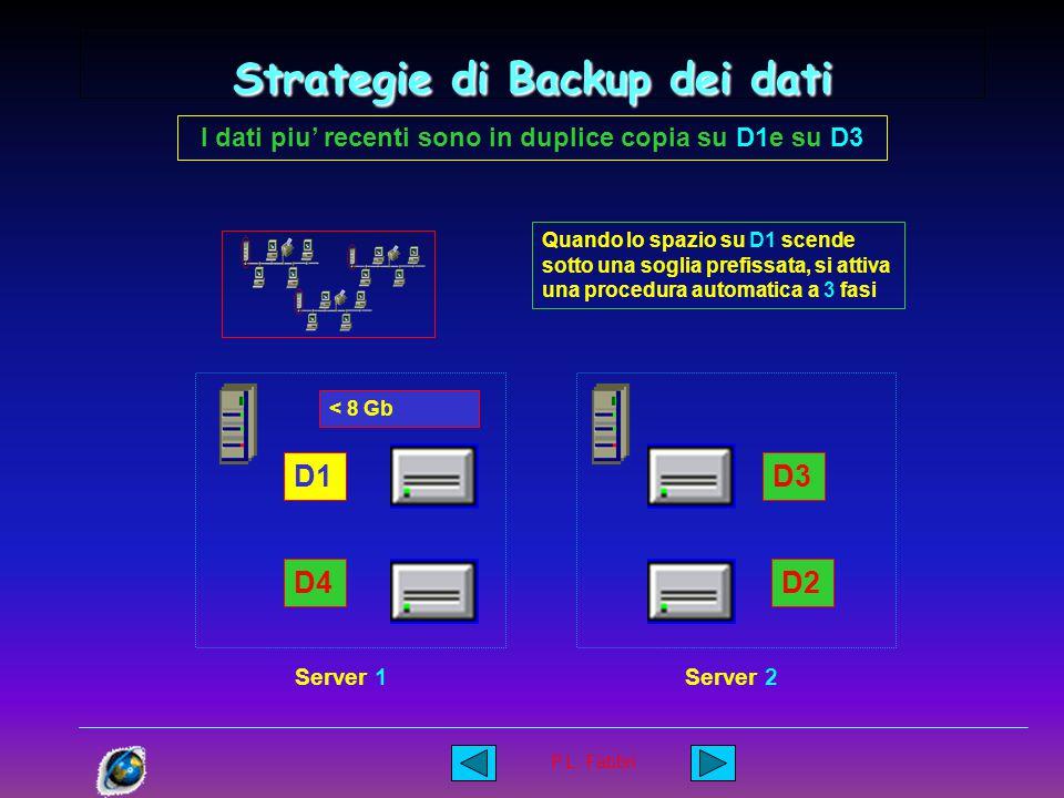 P.L. Fabbri Strategie di Backup dei dati D1 D4 D3 D2 Server 1Server 2 Giornalmente ( ogni sera ) tutti i nuovi dati vengono copiati su la unità D3 ( c