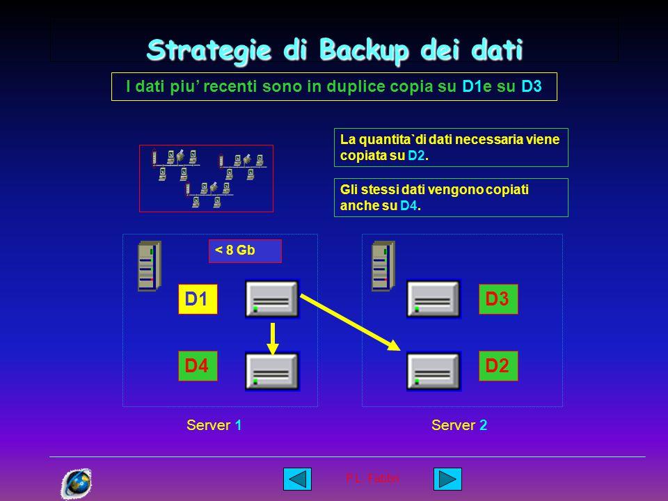 P.L. Fabbri Strategie di Backup dei dati I dati piu' recenti sono in duplice copia su D1e su D3 D1 D4 D3 D2 Server 1Server 2 Quando lo spazio su D1 sc