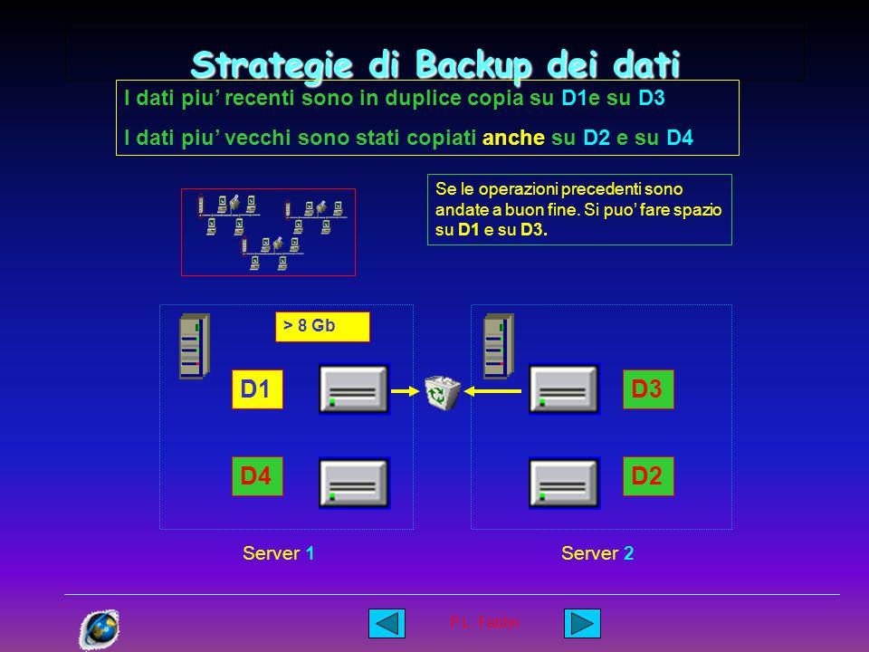 P.L. Fabbri Strategie di Backup dei dati I dati piu' recenti sono in duplice copia su D1e su D3 D1 D4 D3 D2 Server 1Server 2 La quantita`di dati neces